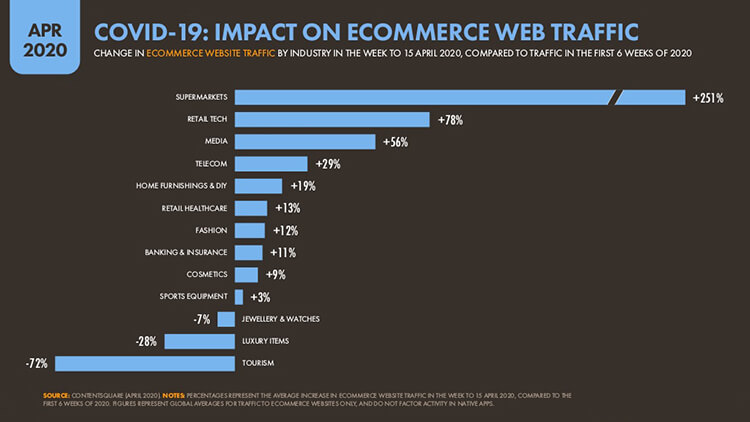 Impact on Ecommerce Web Traffic for the COVID-19