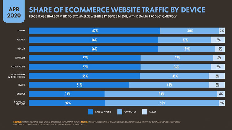 ecommerce traffic by device and category