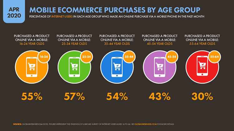 mobile ecommerce purchases